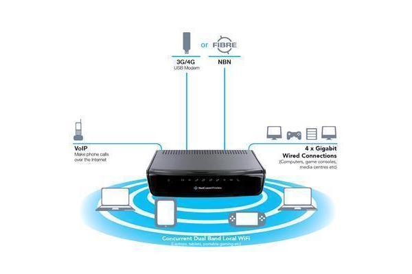NetComm, NF13ACV, AC1200, WIFI, Router, with, Voice, -, Gigabit, WAN, 4, x, Gigabit, LAN, FXS, Voice, USB, 3G/4G, &, Storage,